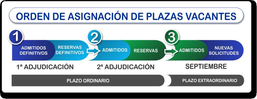 ORDEN ASIGNACION DE PLAZAS